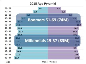 age-pyramid